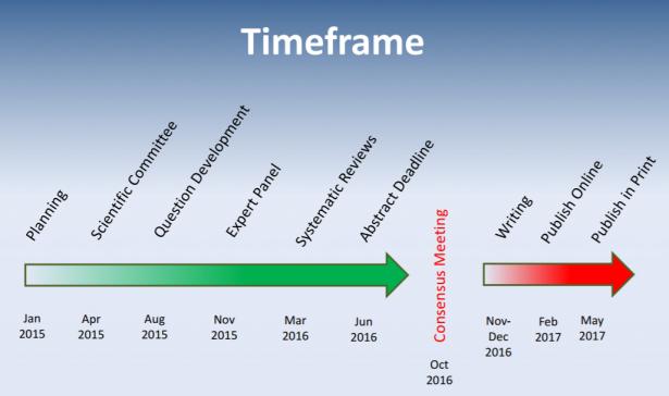 consensus timeline